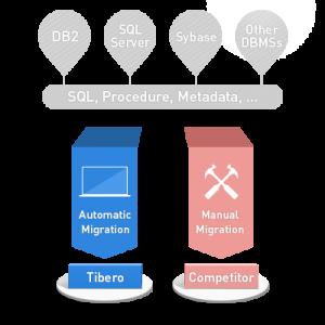 Tibero Easy to Port - Auto Migration