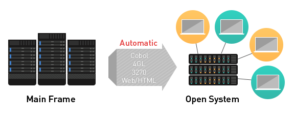 Automatic Migration of COBOL, 4GL, 3270, Web/html from Mainframe