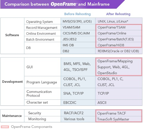 OpenFrame - JM Consulting & Systems